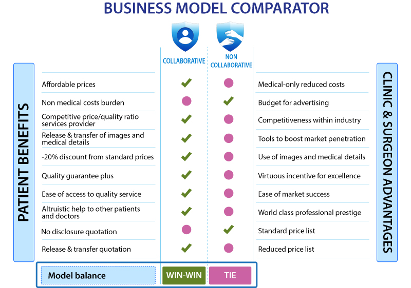 Business Model Comparator
